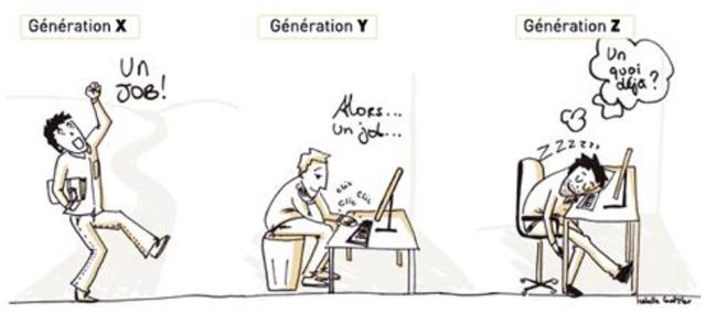 générations X,Y,Z : quelles différences !